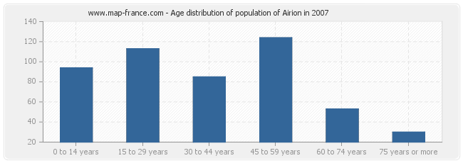 Age distribution of population of Airion in 2007