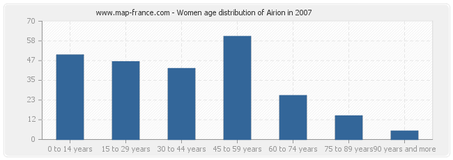 Women age distribution of Airion in 2007