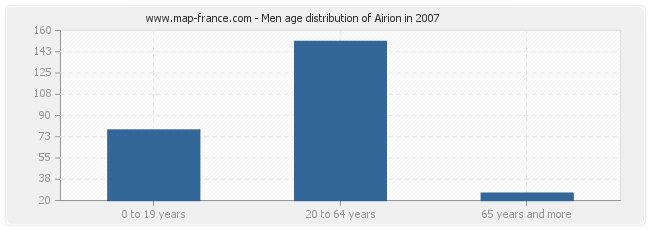 Men age distribution of Airion in 2007