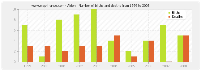 Airion : Number of births and deaths from 1999 to 2008