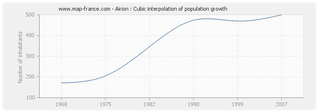 Airion : Cubic interpolation of population growth