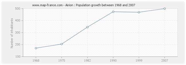 Population Airion