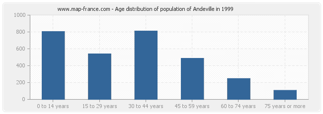 Age distribution of population of Andeville in 1999
