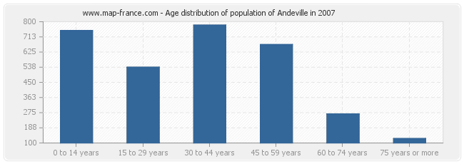 Age distribution of population of Andeville in 2007