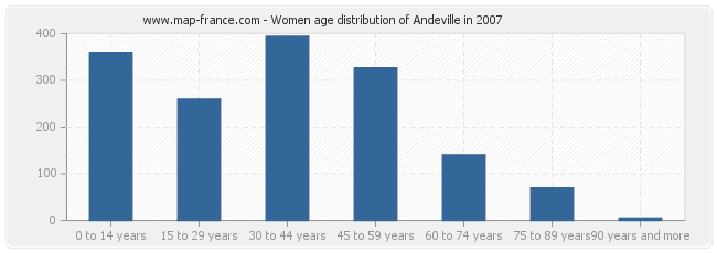 Women age distribution of Andeville in 2007