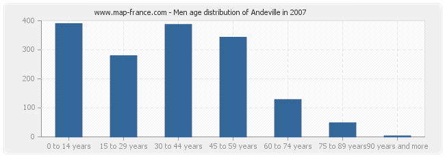 Men age distribution of Andeville in 2007