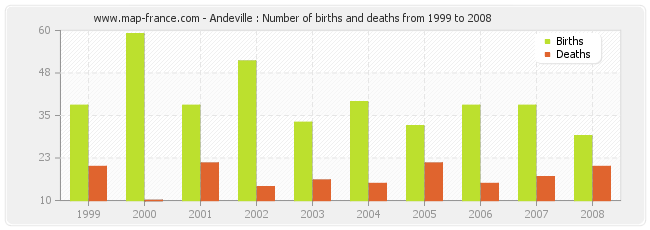 Andeville : Number of births and deaths from 1999 to 2008