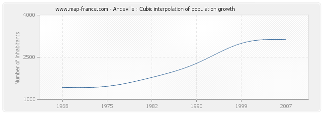 Andeville : Cubic interpolation of population growth