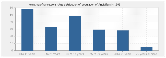 Age distribution of population of Angivillers in 1999