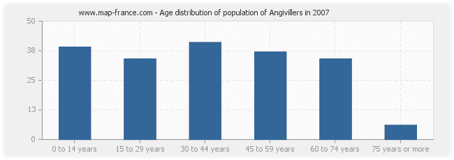 Age distribution of population of Angivillers in 2007