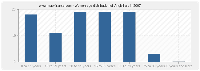 Women age distribution of Angivillers in 2007