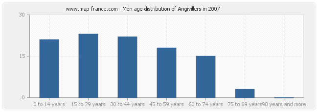 Men age distribution of Angivillers in 2007
