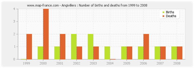Angivillers : Number of births and deaths from 1999 to 2008
