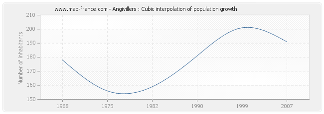 Angivillers : Cubic interpolation of population growth