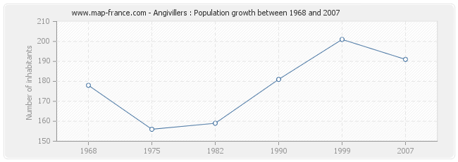 Population Angivillers