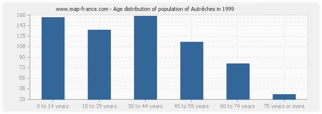 Age distribution of population of Autrêches in 1999