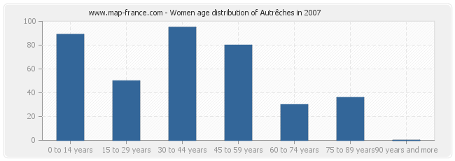 Women age distribution of Autrêches in 2007