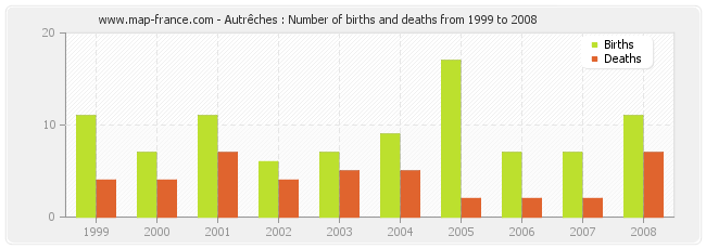 Autrêches : Number of births and deaths from 1999 to 2008