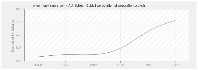 Autrêches : Cubic interpolation of population growth
