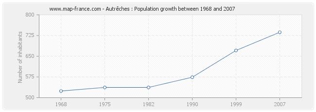 Population Autrêches