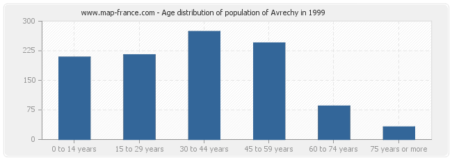 Age distribution of population of Avrechy in 1999
