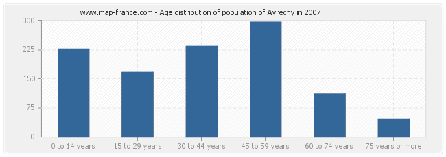 Age distribution of population of Avrechy in 2007