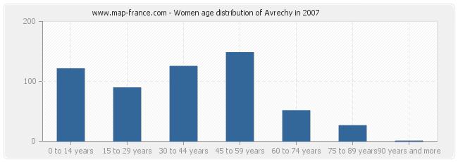 Women age distribution of Avrechy in 2007