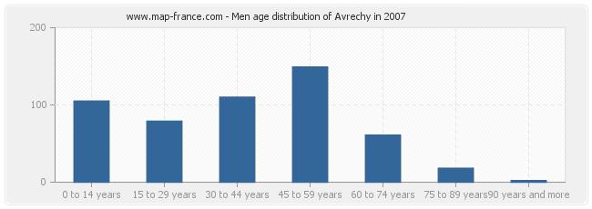 Men age distribution of Avrechy in 2007