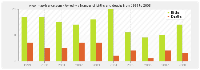 Avrechy : Number of births and deaths from 1999 to 2008