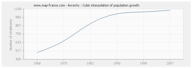 Avrechy : Cubic interpolation of population growth