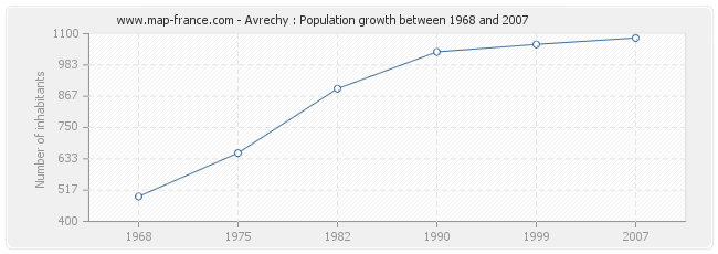 Population Avrechy