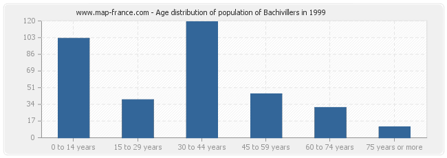 Age distribution of population of Bachivillers in 1999