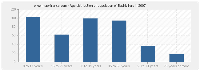 Age distribution of population of Bachivillers in 2007