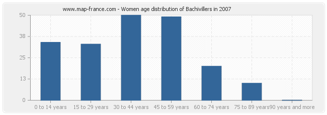 Women age distribution of Bachivillers in 2007