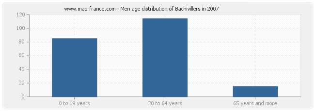 Men age distribution of Bachivillers in 2007