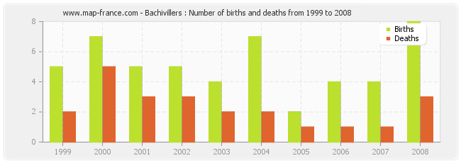 Bachivillers : Number of births and deaths from 1999 to 2008