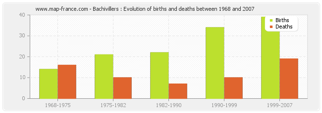 Bachivillers : Evolution of births and deaths between 1968 and 2007