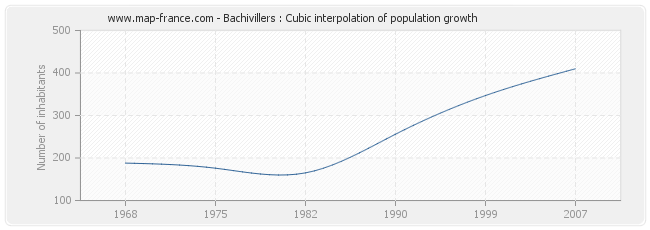 Bachivillers : Cubic interpolation of population growth