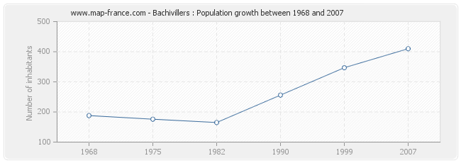 Population Bachivillers