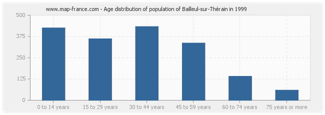 Age distribution of population of Bailleul-sur-Thérain in 1999