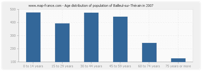 Age distribution of population of Bailleul-sur-Thérain in 2007