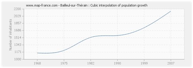 Bailleul-sur-Thérain : Cubic interpolation of population growth