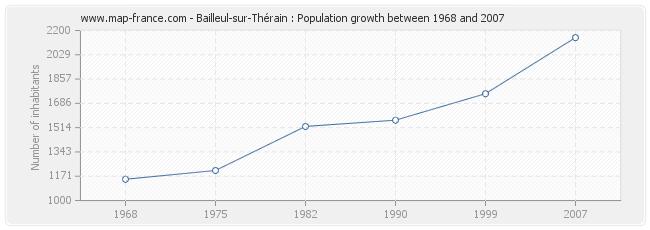 Population Bailleul-sur-Thérain