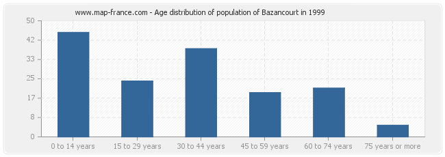 Age distribution of population of Bazancourt in 1999