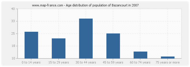 Age distribution of population of Bazancourt in 2007