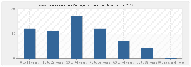 Men age distribution of Bazancourt in 2007