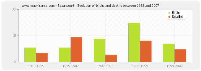 Bazancourt : Evolution of births and deaths between 1968 and 2007