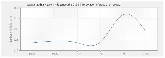 Bazancourt : Cubic interpolation of population growth