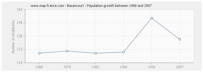 Population Bazancourt