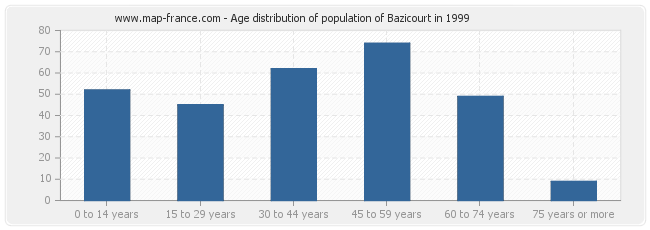 Age distribution of population of Bazicourt in 1999